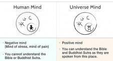 Human Mind Universe Mind